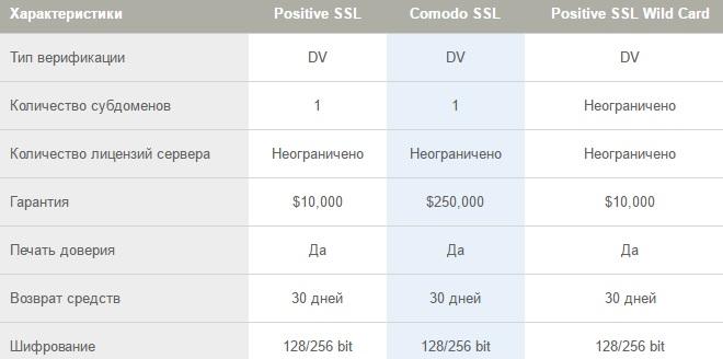 Описание ssl сертификатов